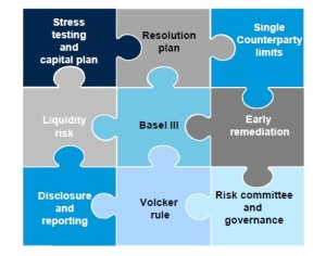Impact of Capital Rules1_jigsaw