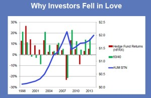 hedge fund_love