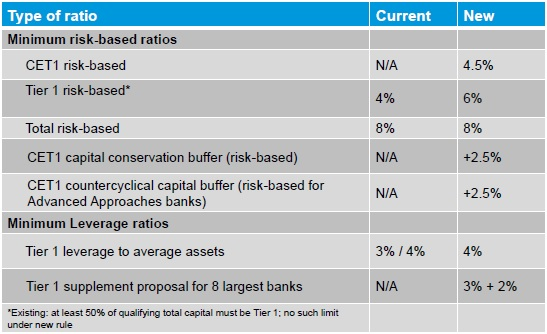 Basel 3 Standardized Approach1_Cap Ratios