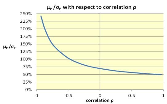 correlation in dersoft