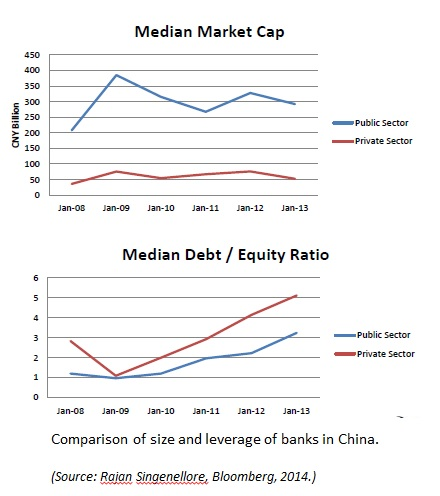 Emerging3_Size_Leverage_China