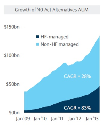Alternative Mutual Funds1_Fig1_CAGR