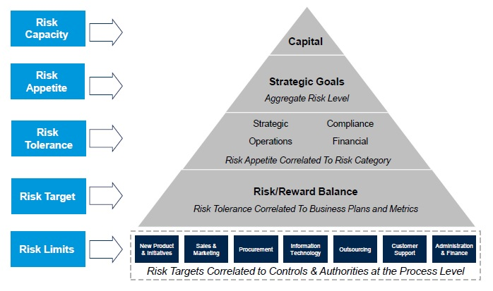 Aligning Risk Appetite_Fig 2