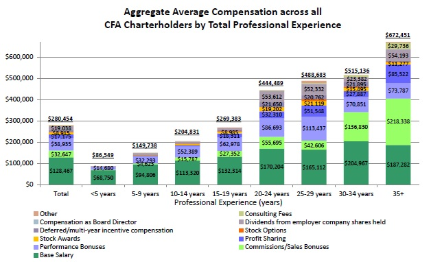CFA compensation_2015_agg_comp