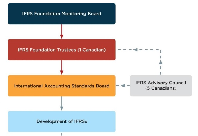 AcSB influences IFRS