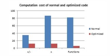Math Tools 1_Comp Cost