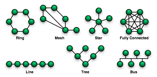 ccp-design_networktopologies