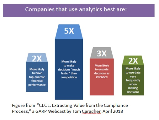 CECL_data analytics