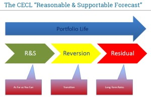 CECL Headwinds_1_reason_support