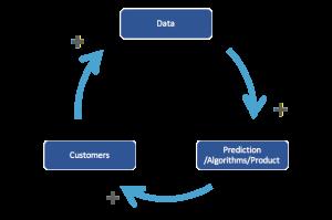 Data_AI_feedback loop
