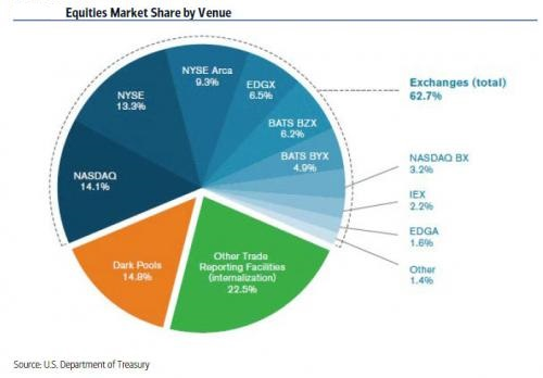 Fragmentation in the equity market.